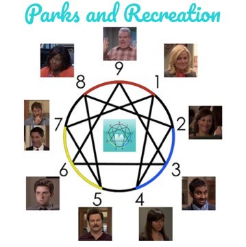 Enneagram Parks and Rec
